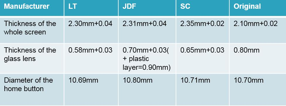 comparision of iphone screen thickness between original and copies
